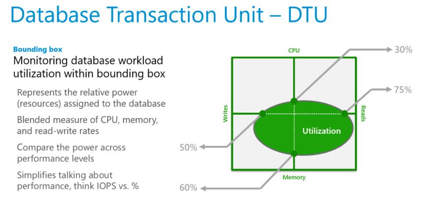 Database Transaction Unit