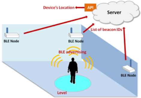 Cognizant Softvision - A Guide to Location Aware Apps