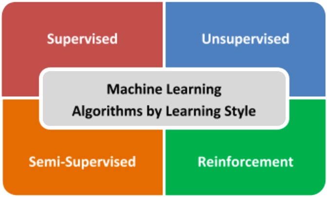 machine learning algorithms by learning style
