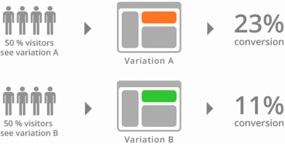 variants in A/B testing