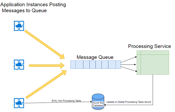 application instances posting image